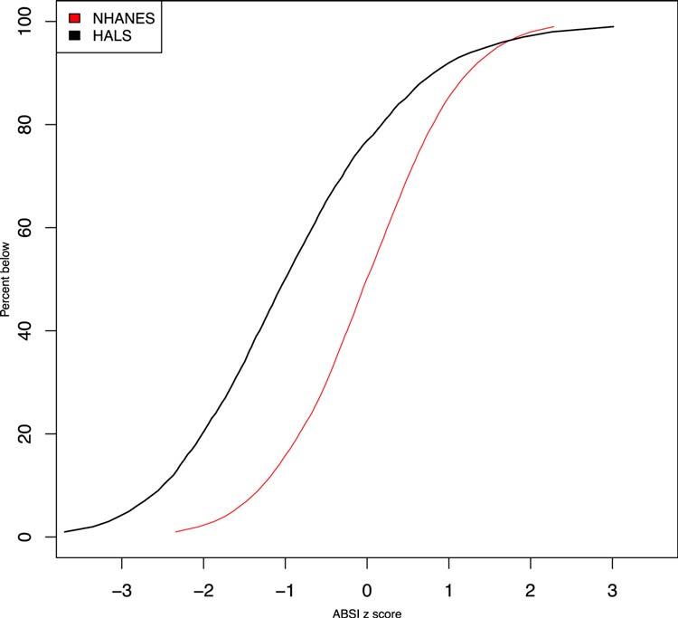Gráfico compara os dados encontrados no HALS e no NHANES. Fonte da imagem: Reprodução/Plos One