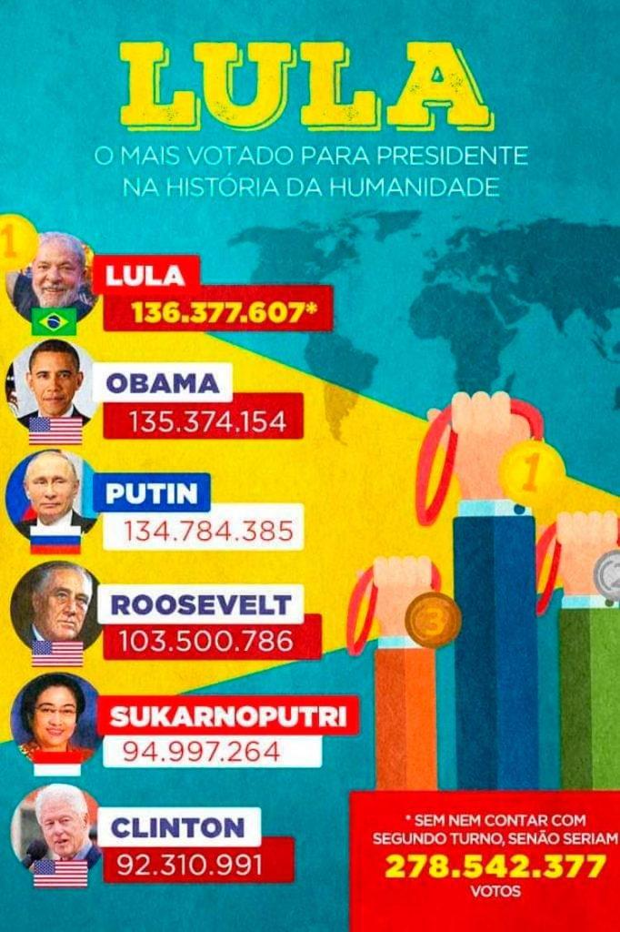 Lula foi o mais votado para presidente na história da humanidade?