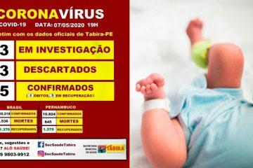 Recém-nascido é quarto caso confirmado de Covid-19 em Tabira