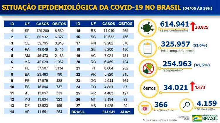 Após deixar de divulgar dados de Covid-19, governo brasileiro vira alvo de críticas em todo o mundo