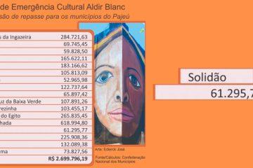 Projeto pode injetar R$ 2,7 milhões para cultura do Pajeú