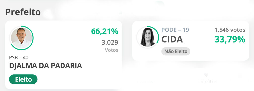 Com 66,21% dos votos Djalma Alves é reeleito em Solidão