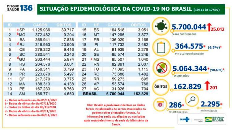 Covid-19: Brasil passa de 5,7 milhões de casos