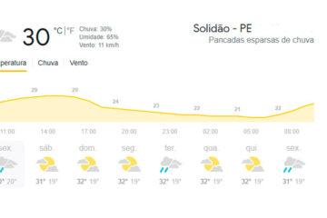 Confira a previsão do tempo para esta sexta-feira 23