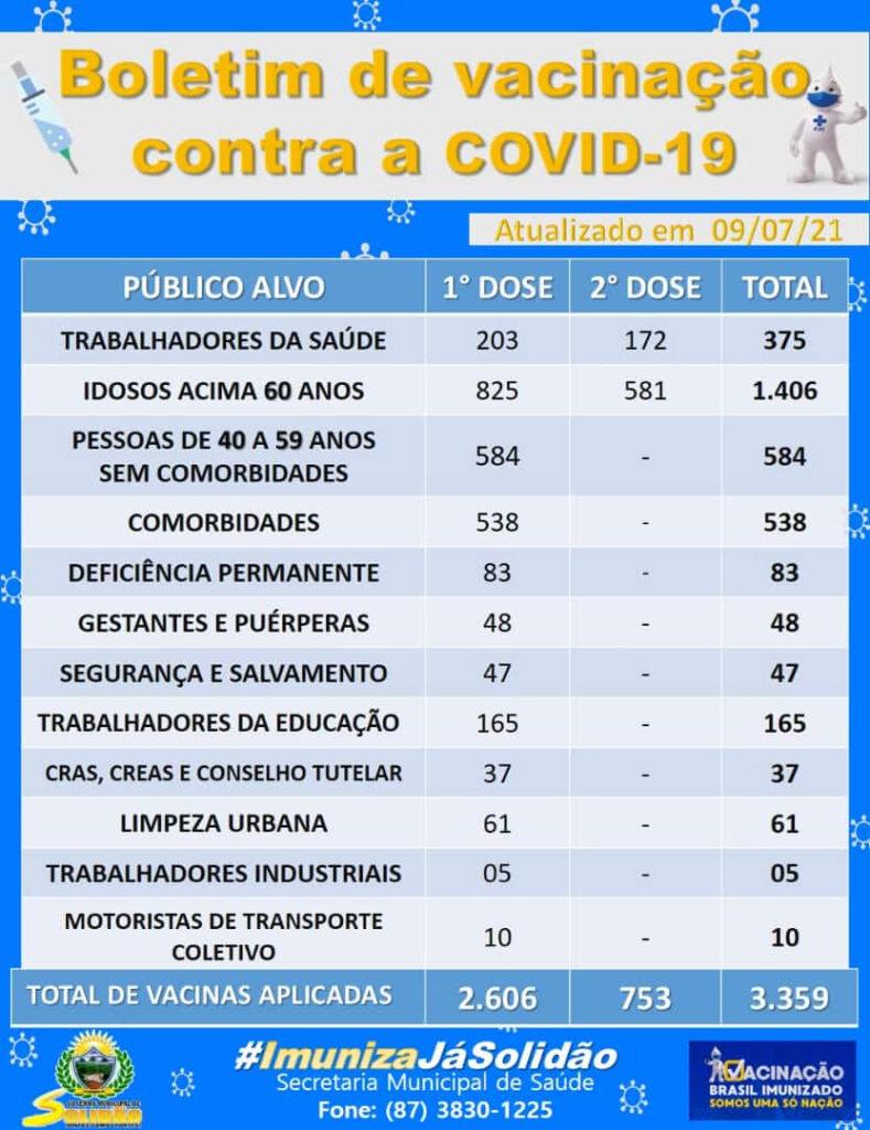 Solidão-PE: Boletim de Vacinação da Covid-19 – 09/07/2021