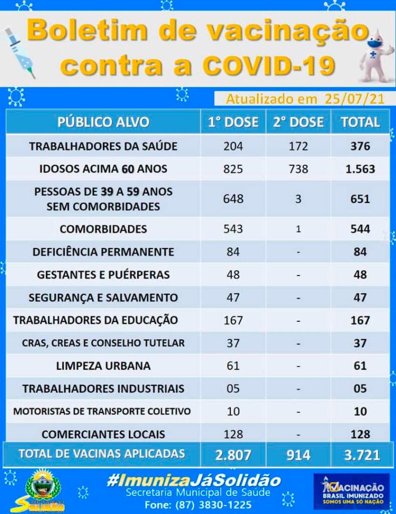 O Município de Solidão, localizada no Sertão de Pernambuco, totalizou neste domingo (25 de julho de 2021), 3,165 casos notificados, 677 casos confirmados, sendo 386 femininos e 291 masculinos. Solidão tem 667 casos recuperados e 03 óbitos. Confira os Boletins: