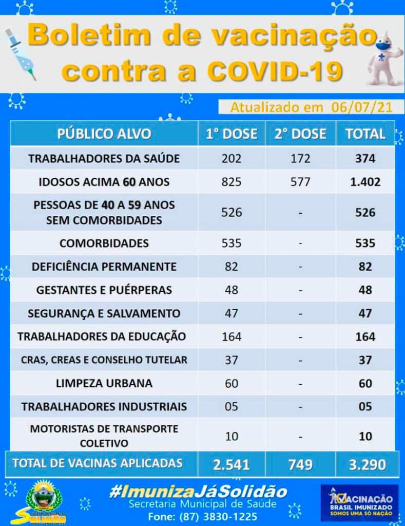 Solidão-PE: Boletim de Vacinação da Covid-19 – 06/07/2021