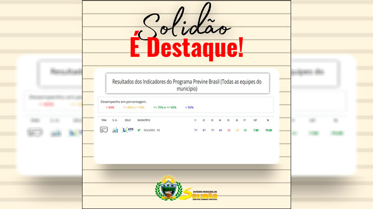 Solidão comemora 6ª colocação no estado de Pernambuco no índice de desempenho do Programa Previne Brasil